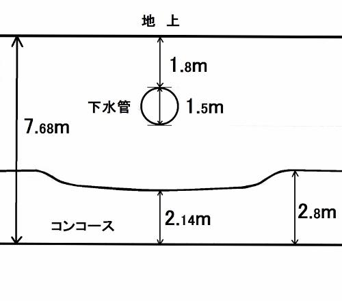 地下鉄琴似駅 コンコース 模式断面図
