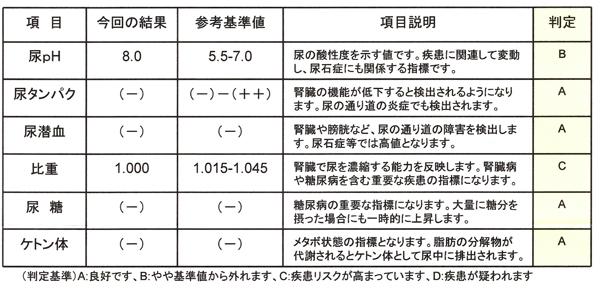 20200616尿検査(peecheck)