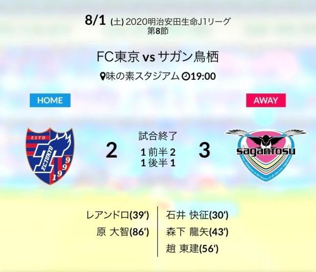 東京戦結果