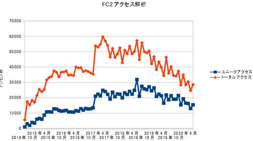 FC2access20200731.png