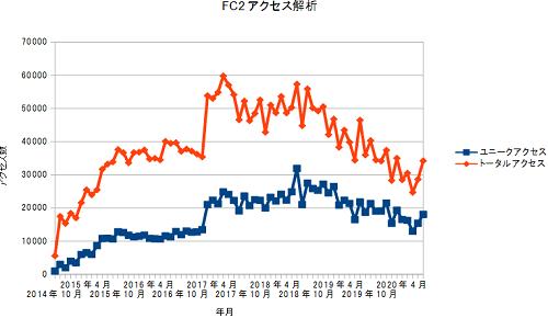 FC2access20200831.png