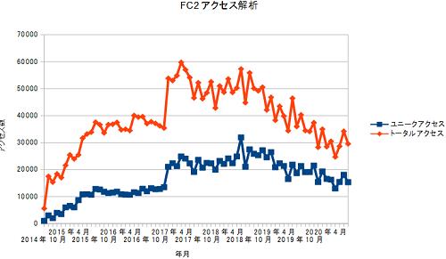 FC2access20200930.png