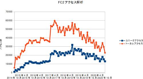 FC2access20201031.png