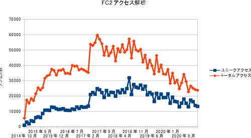 FC2access20210228.png