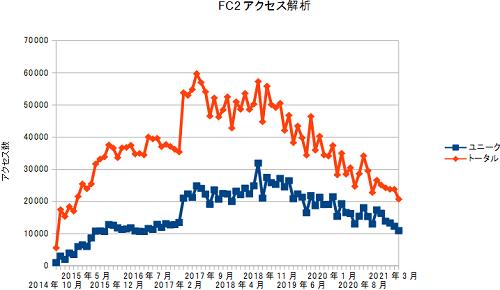 FC2access20210430.png