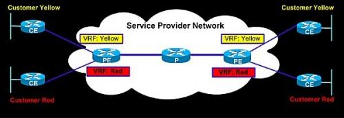 03c 600 Service Provider Network