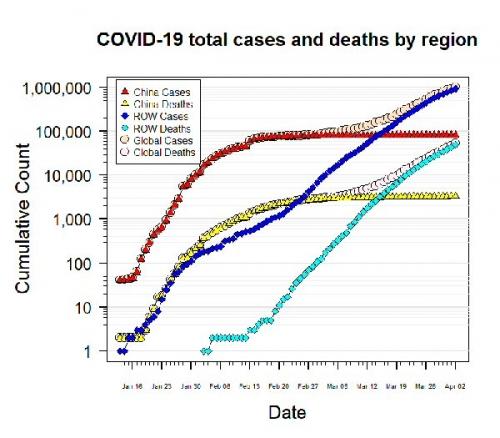 03b 600 Plot Timeline of Covid19