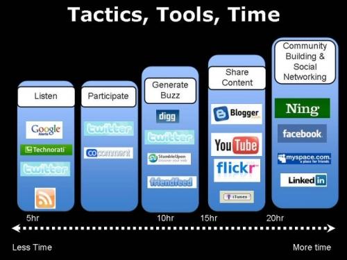 03b 700 tactics tools time