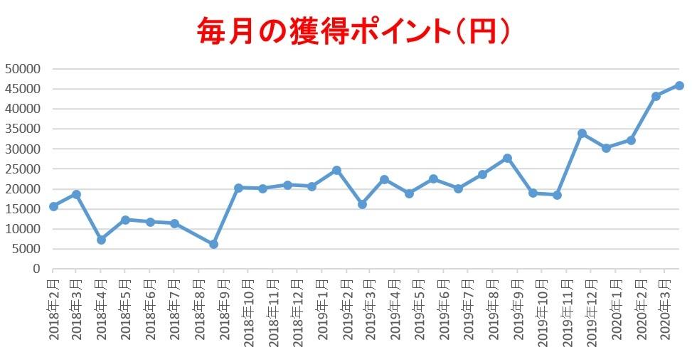 れまでの稼ぎのグラフ