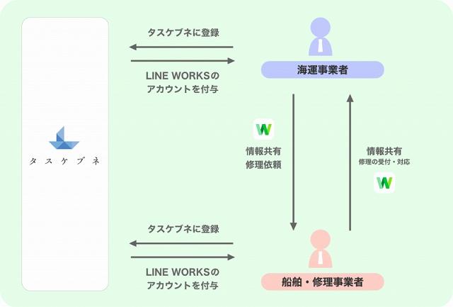 Screenshot_2020-07-01 簡単に船舶修理業者を探せる海運事業者向けサービス「タスケブネ」が 事業者どうしのマッチングプラットフォームとして「LINE WORKS」を採用 - LINE WORKS(1)