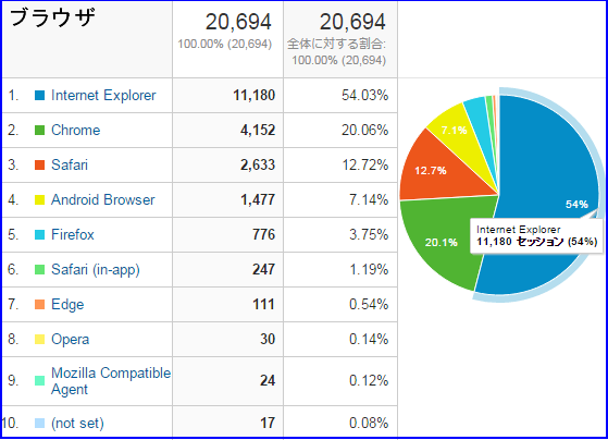 アクセス解析2015