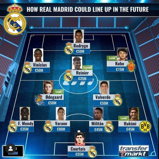 How real madrid could line up in the future