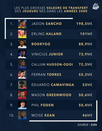 Players born in the 2000s the most expensive on the market kubo