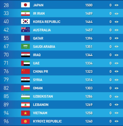 FIFA Ranking remains static as Japan continue to lead in Asia