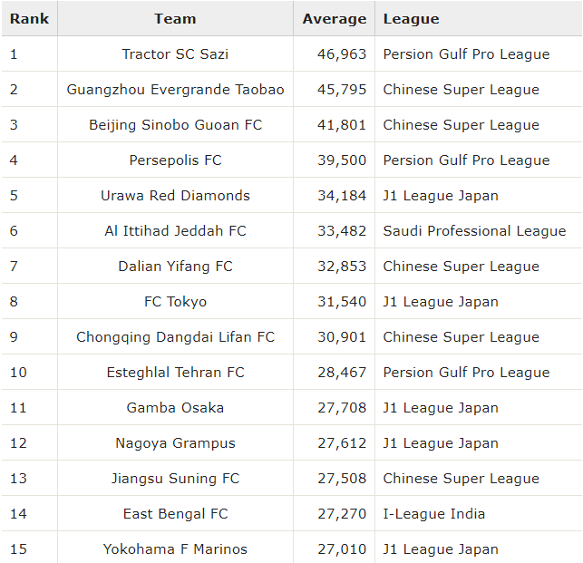 Asia Top 15 Club Attendance Average Rankings 2019