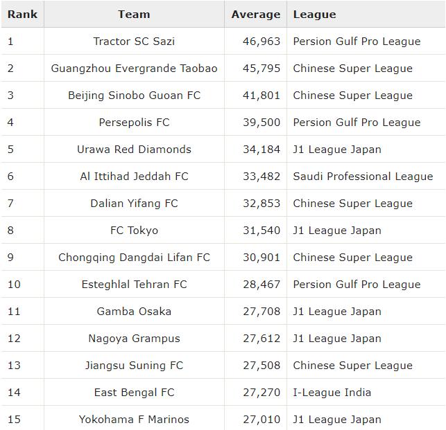 Asia Top 15 Club Attendance Average Rankings 2019