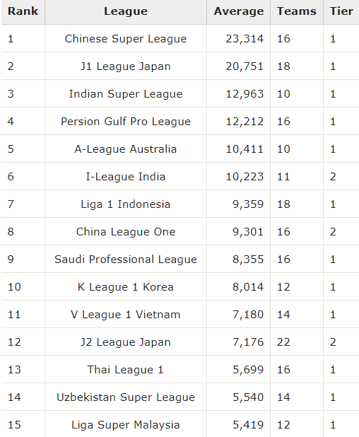 Asia Top 15 League Attendance Average Rankings 2019