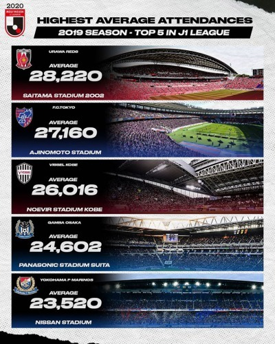 Jleague top 5 clubs with the highest average attendances 2019