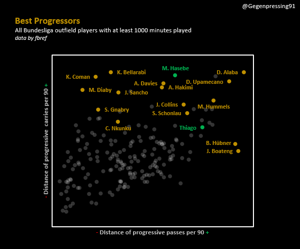 progressive data from fbref Hasebe and Thiago standing out