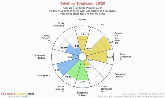 Tomiyasu Takehiro 19_20 season stats Bolonia