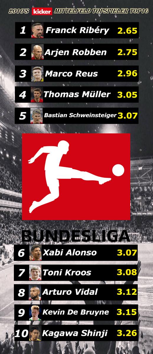 Bundesuliga Top 10 midfielders of the decade (2010-2019) Kicker