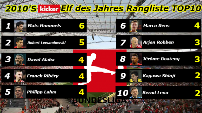 Kicker eleven of the year ranked top 10