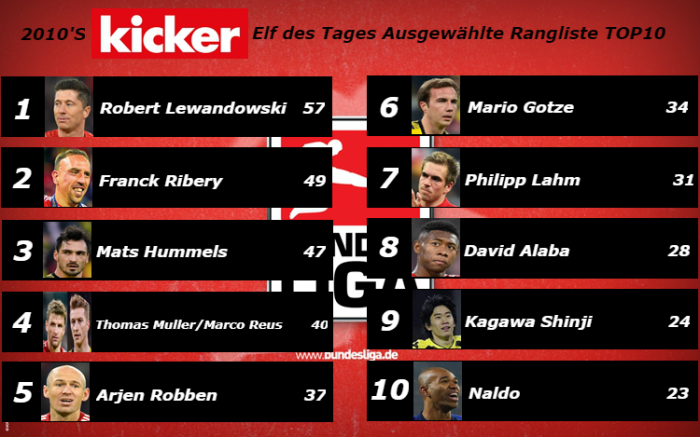 Kicker man of the match ranked top 10
