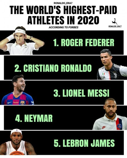 The worlds highest-paid athletes in 2020, according to forbes