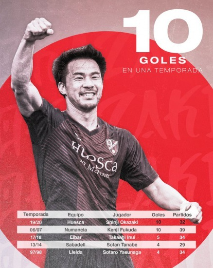 Okazaki becomes the Japanese with the most goals scored in First or Second