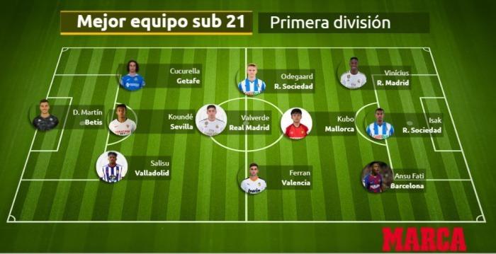 Under-21 team of the season