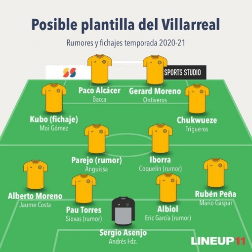 Villarreal one of the predicted 11 for the next season