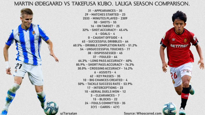 MARTIN ØDEGAARD VS TAKEFUSA KUBO 201920 LA LIGA SEASON COMPARISON