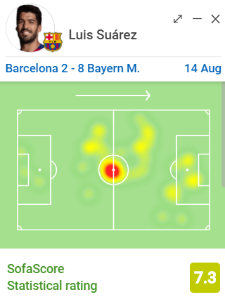 Luis Suárez completed 24 passes today; 9 were from kick-offs