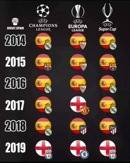 La Liga dominance in this century