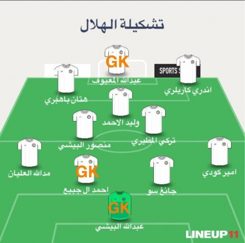 Al Hilal Enters ACL match with only 8 Players and 3 Goalkeepers due to most players having Coronavirus