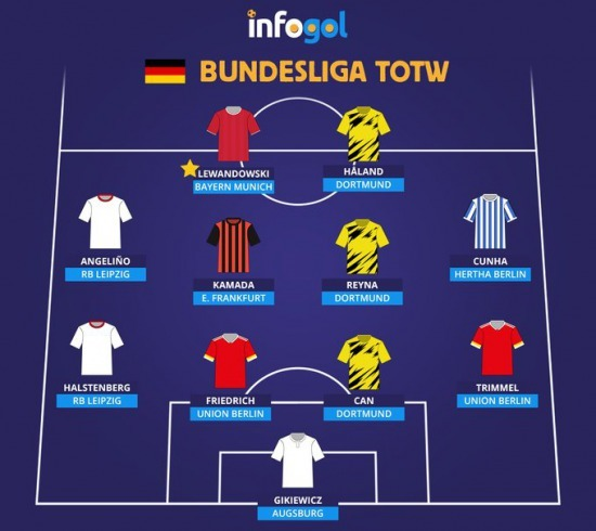 Infogol Bundesliga Team of the Week