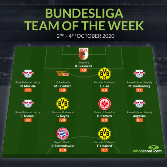 Whoscored Bundesliga Team of the Week