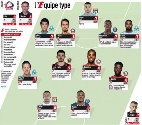 Amavi, Sakai and Thauvin in the lÉquipe Team of the Week