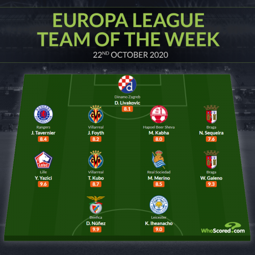Whoscored Europa League Team of the Week day1 Kubo goal assist