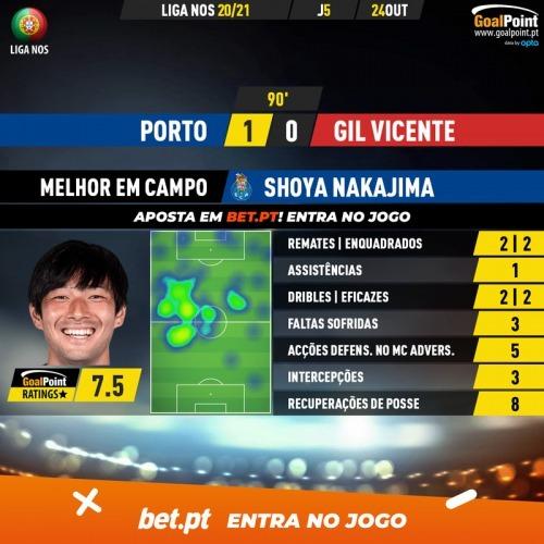 Porto 1-0 Gil Vicente Nakajima assist