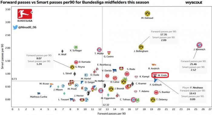 Endo smart passing midfielders in Germany