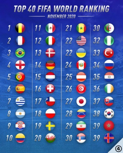 Top 40 FIFA World Ranking 2020 November