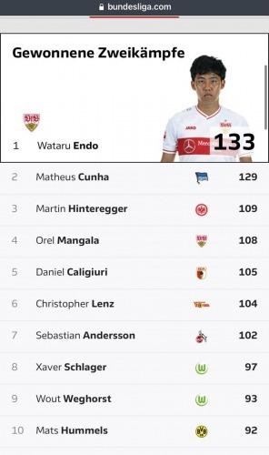 Endo wataru zweikampfstärksten Spielers der 1 Fußballbundesliga
