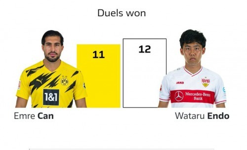 Wataru Endo once again being a boss with duels