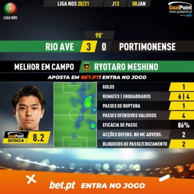 Rio Ave 3-0 Portimonense Ryotaro Meshino goal Motm