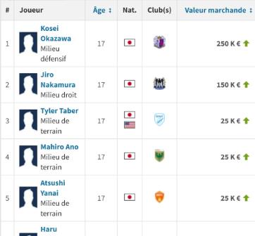 Japanese born in 2003 market value