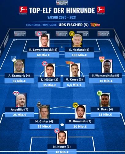Transfermarkt team of the first half of the season 2020_2021