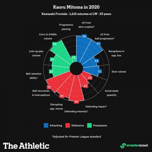 Mitoma Kaoru 2020 the Athletic stats