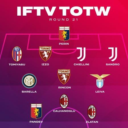 Italian Football TV Serie a Round 21th Team of the Week tomiyasu 20_21