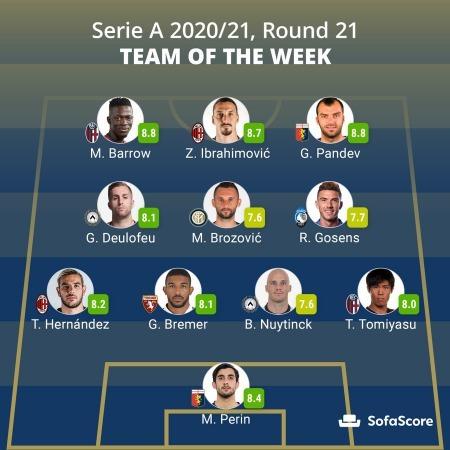 SofaScore Serie a Round 21th Team of the Week tomiyasu 20_21